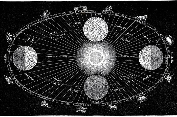 Solar System Printable von The Graphics Fairy (Hey Pretty Free Printable Wall Art – die besten Wandbilder zum gratis Downloaden und ausdrucken 2021)